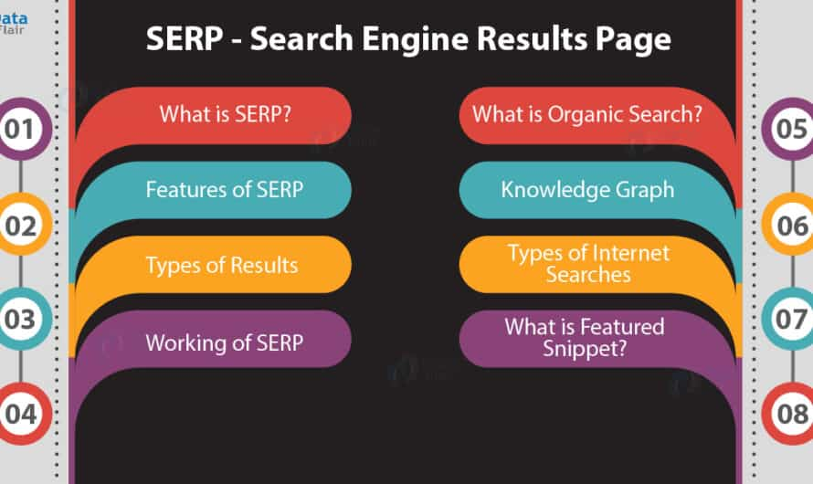SERP क्या है ? Search Engine Result Page In Hindi